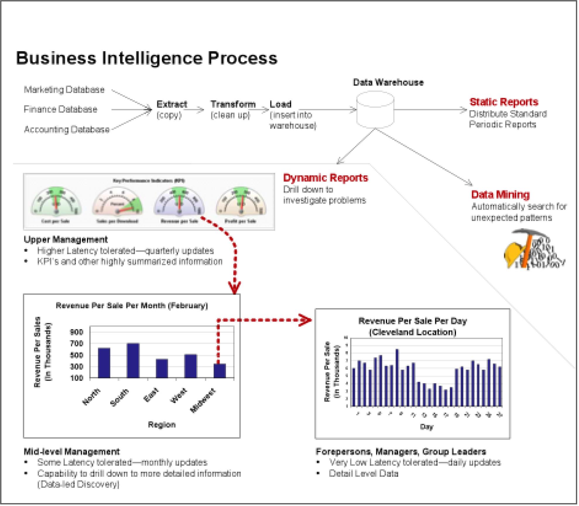 Business Intelligence  Analysis Of App Sales Data