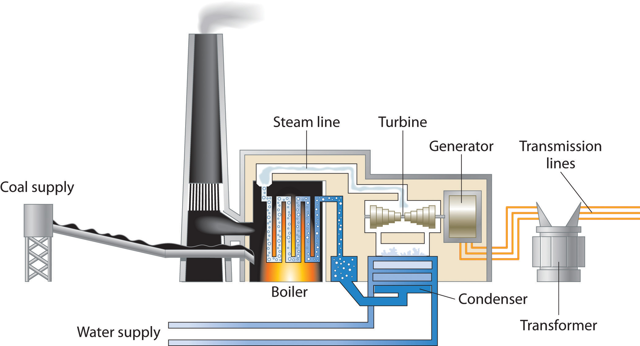 General At Tires >> Energy Sources and the Environment