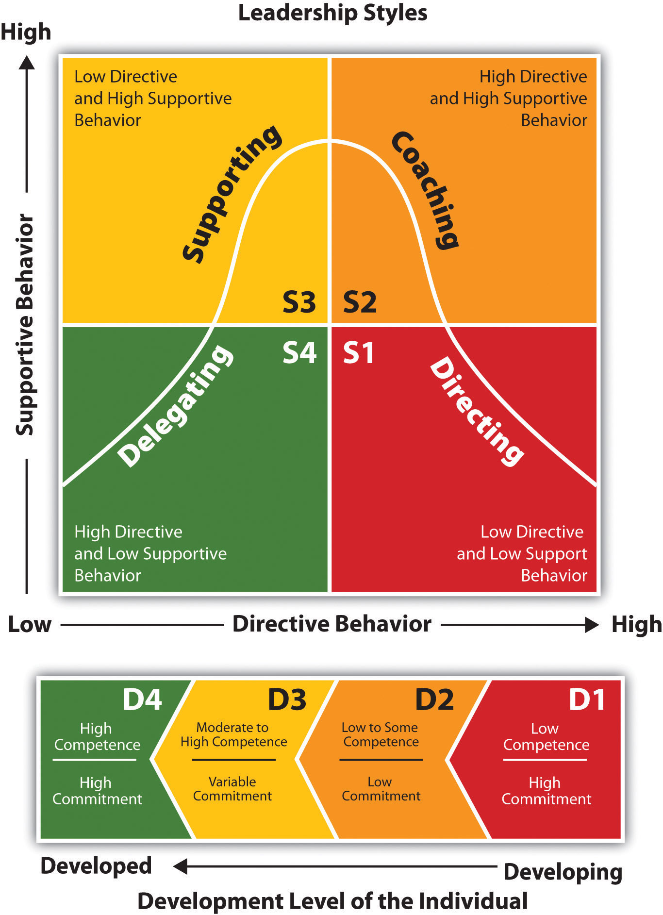 types of management styles The classroom management styles of teachers can be readily identified on the basis of both degree of control and level of involvement.