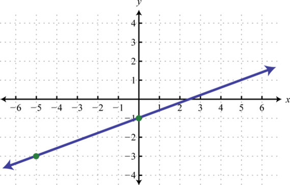 How to Graph Inequalities recommend