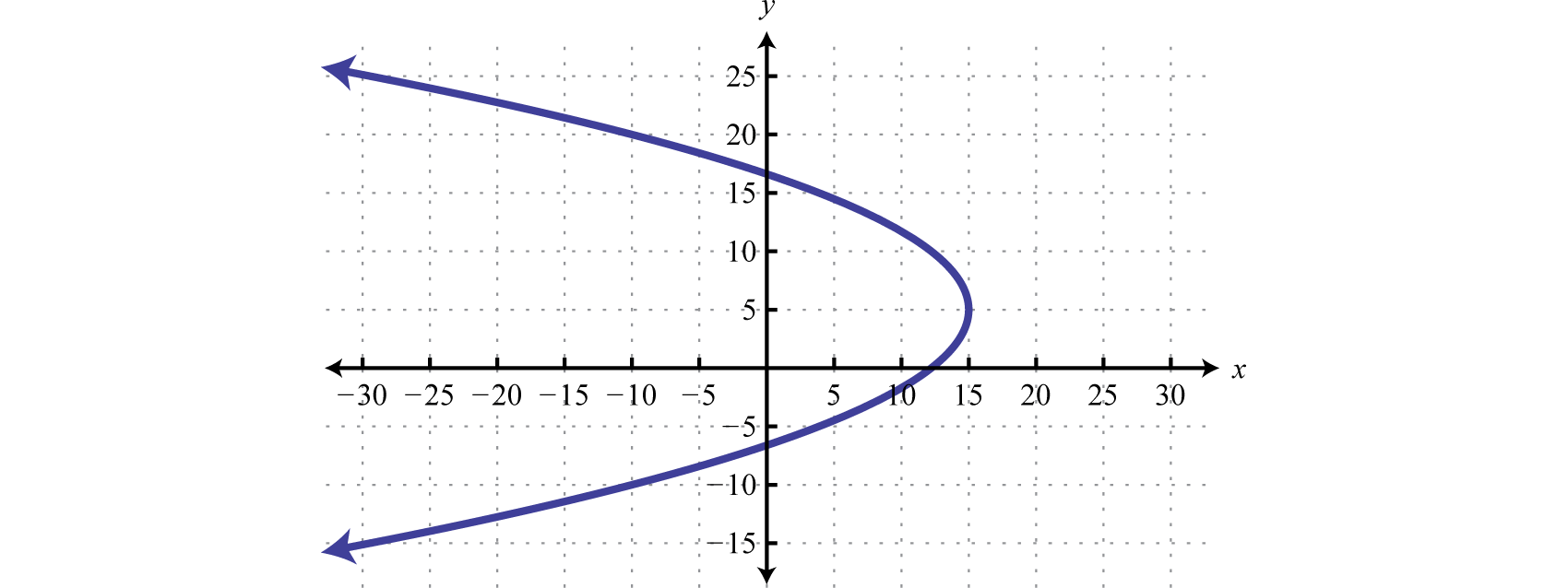 Relations Graphs And Functions