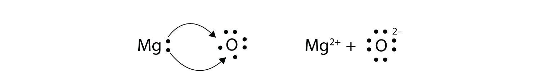 Electron Transfer  Ionic Bonds