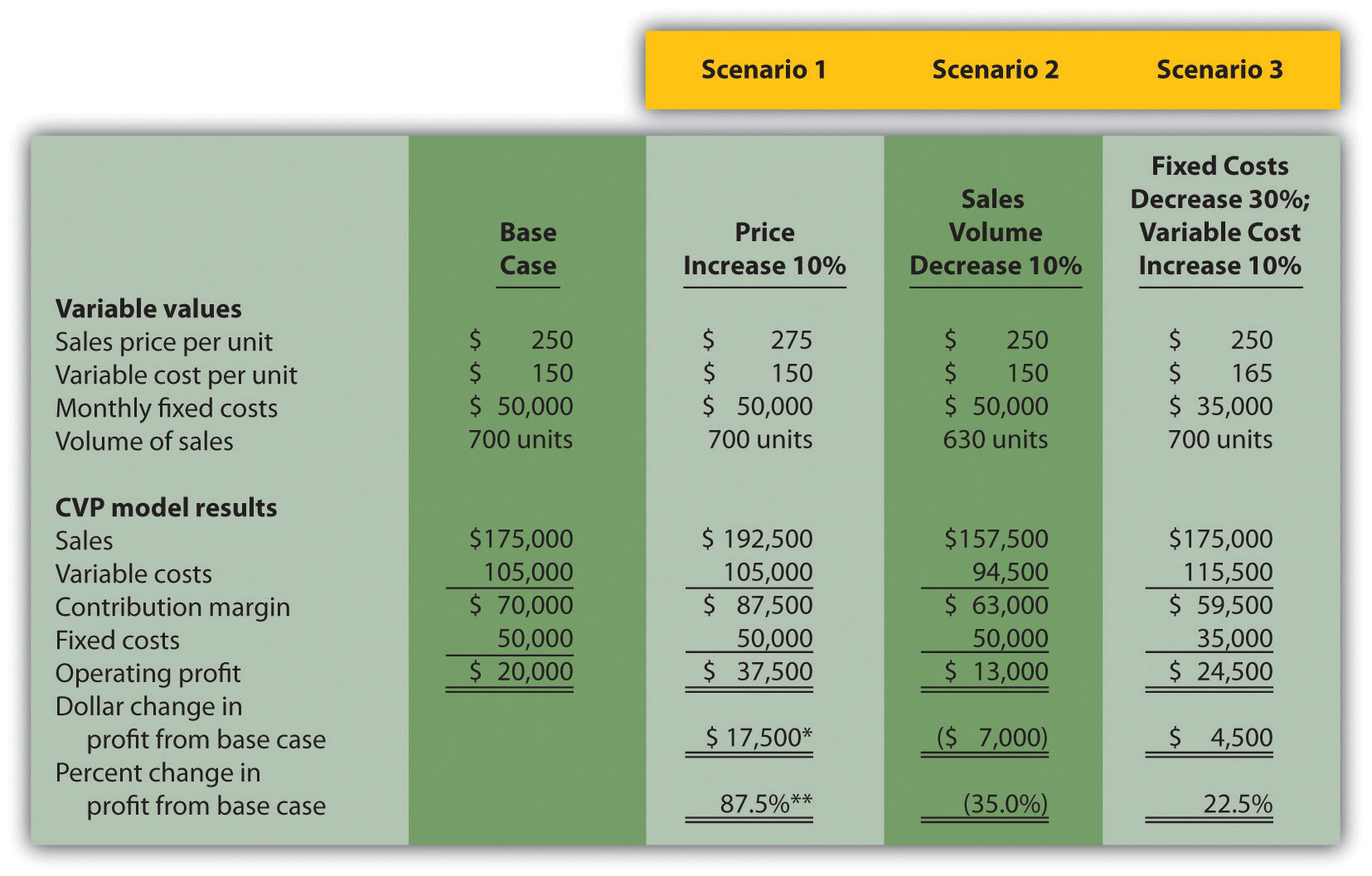 spreadsheet modeling and decision analysis 7th pdf