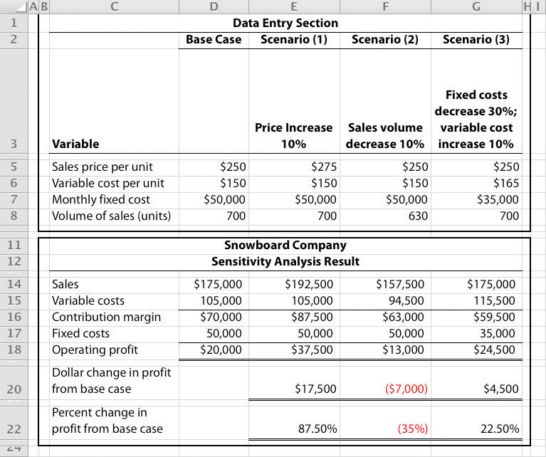 Using Cost-Volume-Profit Models for Sensitivity Analysis