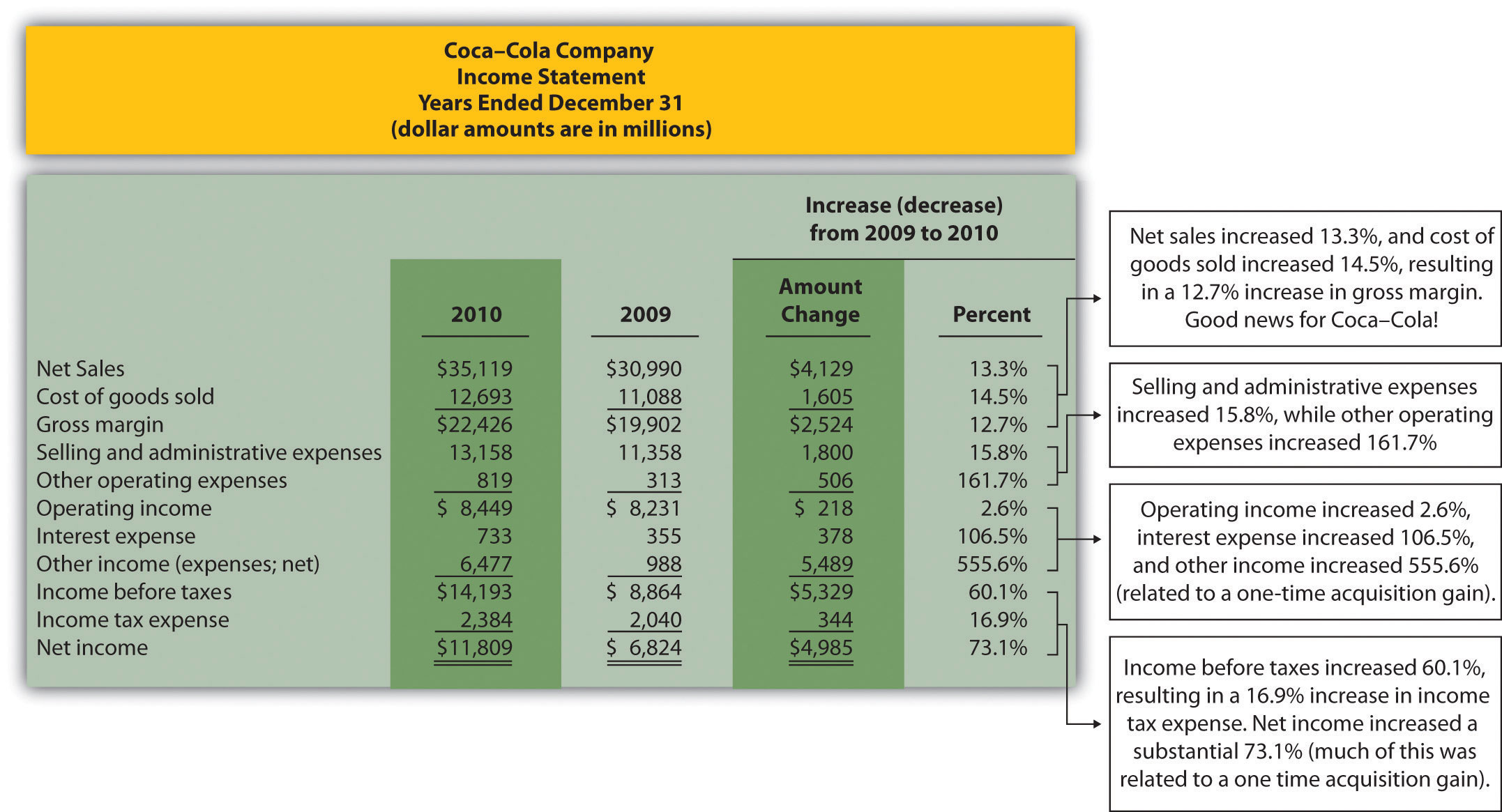 coca cola balance sheet and income statement Coca-cola's 2010 annual report, financial information and other statements of interest to investors.