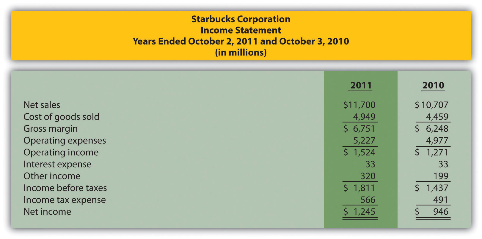 starbucks financial analysis for 2011 2010 2009 If you are making an investment decision regarding starbucks, we suggest that  you view our current annual report and check starbucks filings with the.