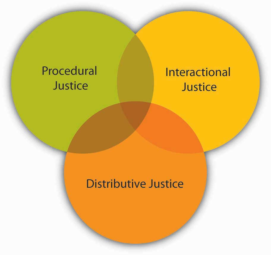benefits of procedural justice essay Robert nozick and his entitlement theory philosophy essay of procedural justice where individuals lead to compensating benefits to all but.