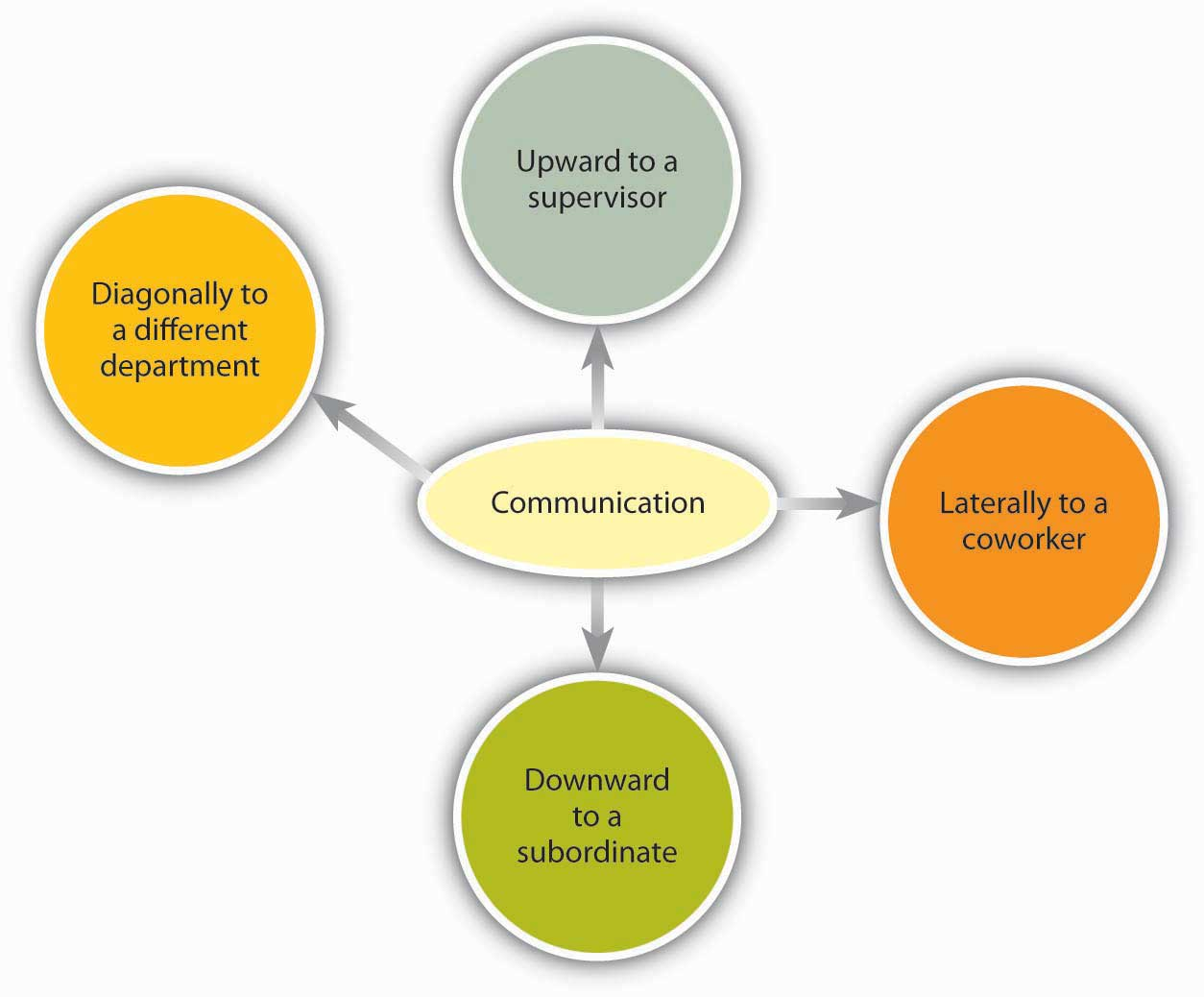 use and develop systems that promote communication 2 essay Use and promote systems that develop communication essay jennifer king use and develop systems that promote communication 13 analyse the barriers and challenges to.