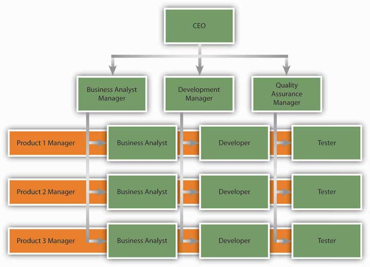 nike flat organizational structure Research management structure of nike 1describe the current managment structure of nike's organization organizational structure is the upright and flat.