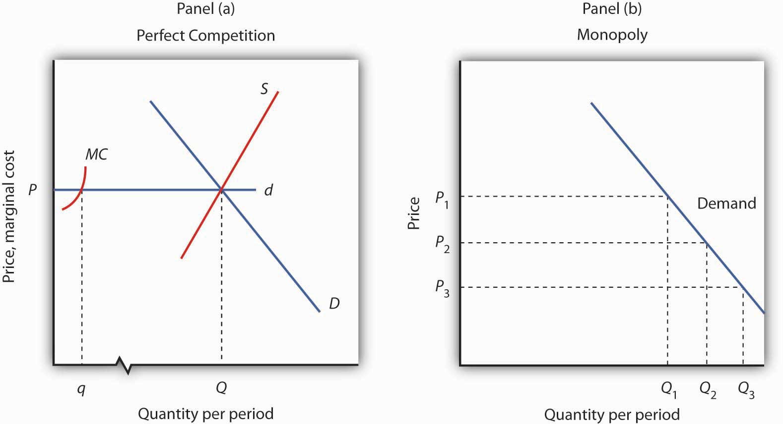 monopoly marginal cost