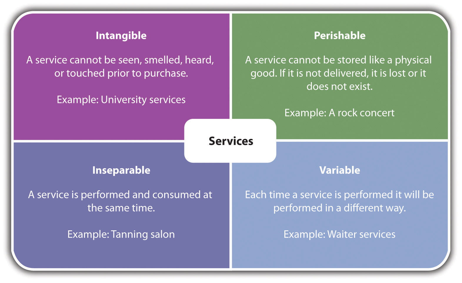 solutions for inseparability of services Service marketing: definition, features and problem faced in marketing services definition of service marketing: service marketing is marketing based on relationship and value.
