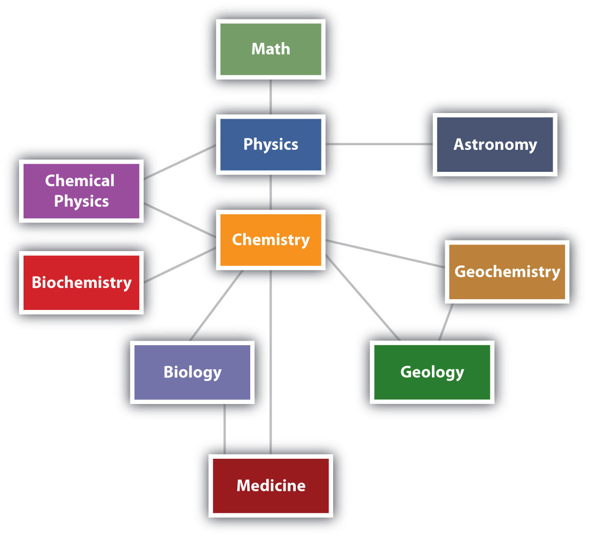 chemistry and matter What is everything made of matter changing states matter changing states.