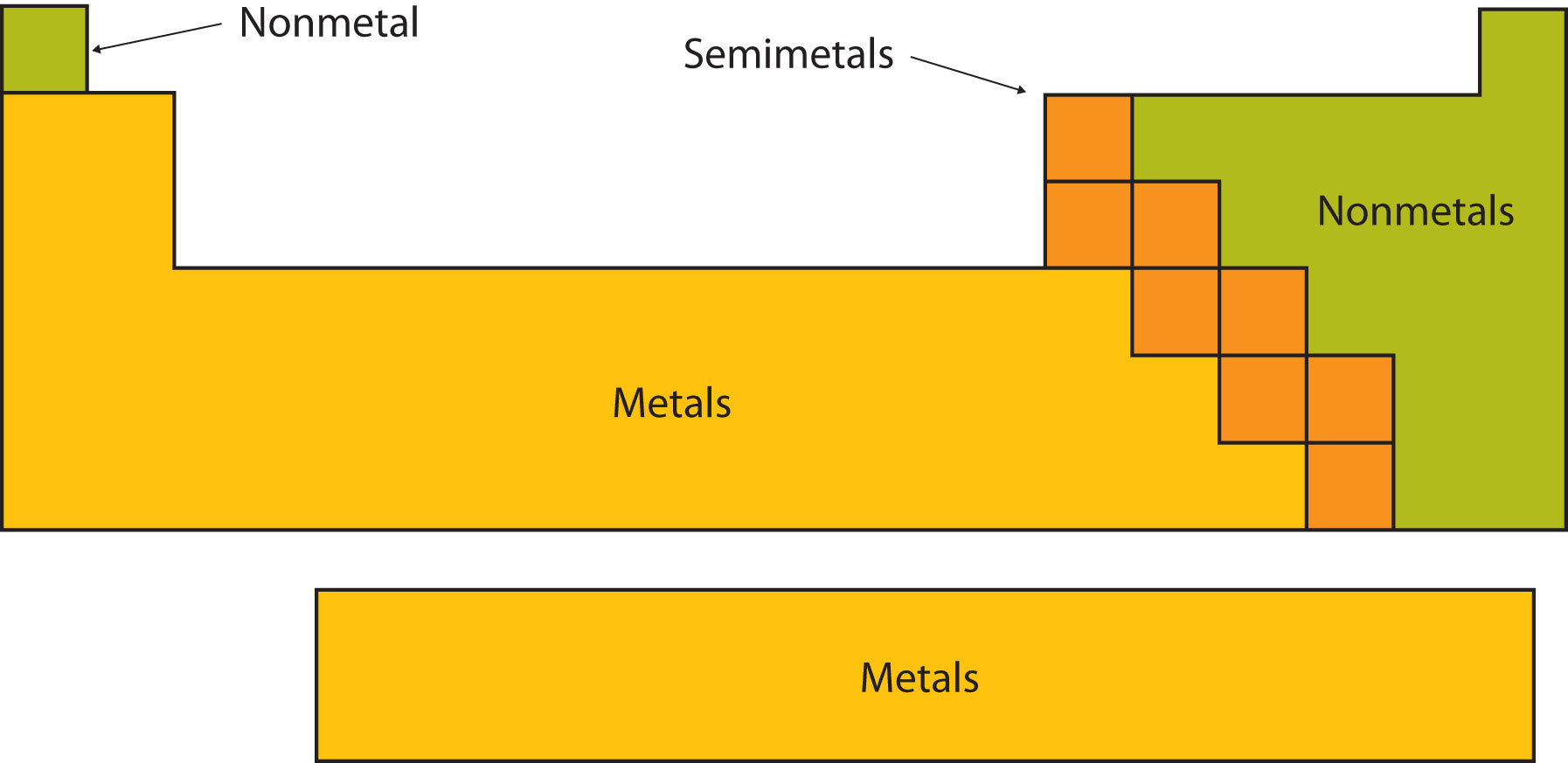 the main features of the noble gases The noble gases are left out of the trends in atomic radii the groups are numbered at the top of each column and the periods on the left next to each row the main group elements as the metalloids have a combination of both metallic and nonmetal characteristics, they are intermediate.