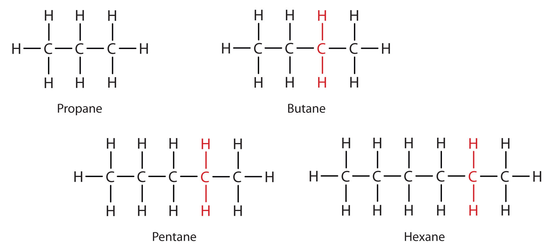 Alkane family members: Each succeeding formula has one more Carbon atom and two more Hydrogens (in red) than previous family member.