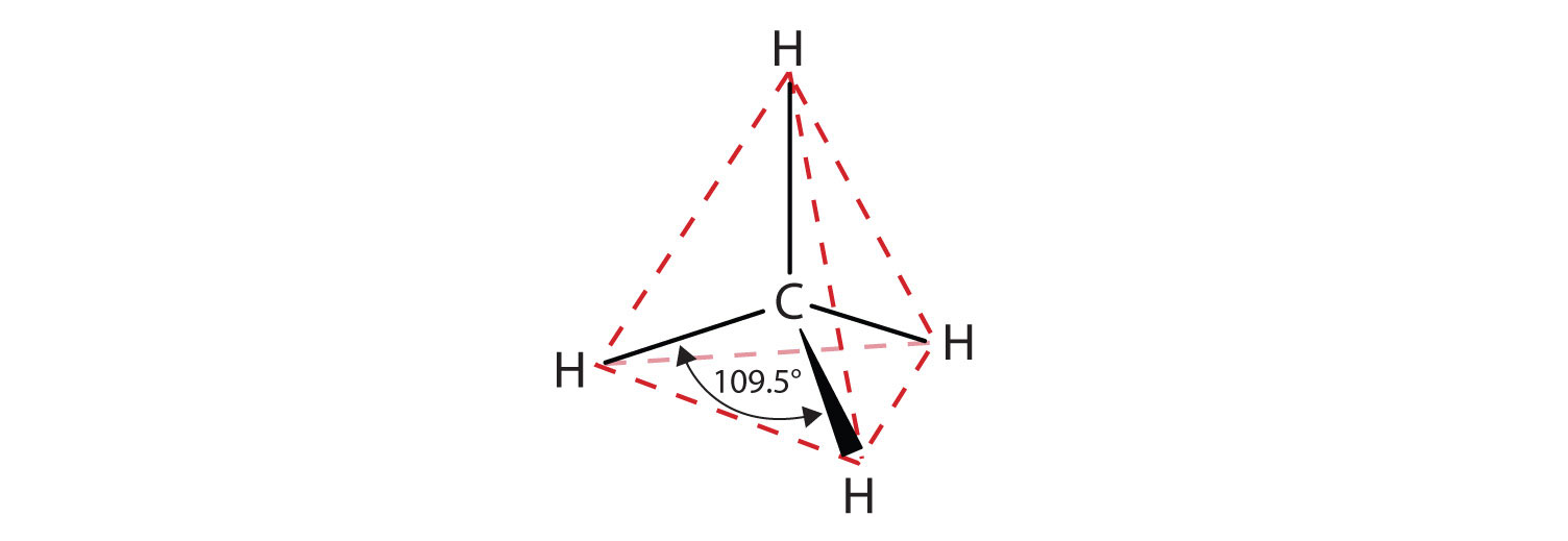Three-dimensional expanded formula of Methane (VSEPR/tetrahedral shape). Solid lines represent bonds between Hydrogen and Carbon (central atom). The augmented line indicates a bond projecting outside the plane toward us. The angles between Hydrogen atoms are indicated.