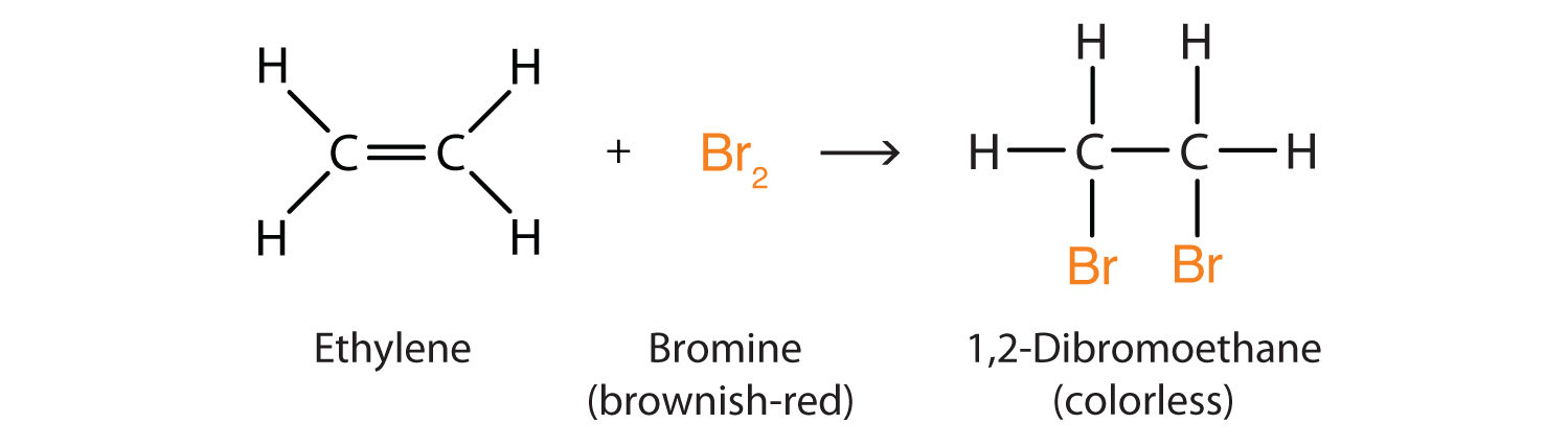 The addition of Bromine to Ethene produces 1,2-Dibromoethane.
