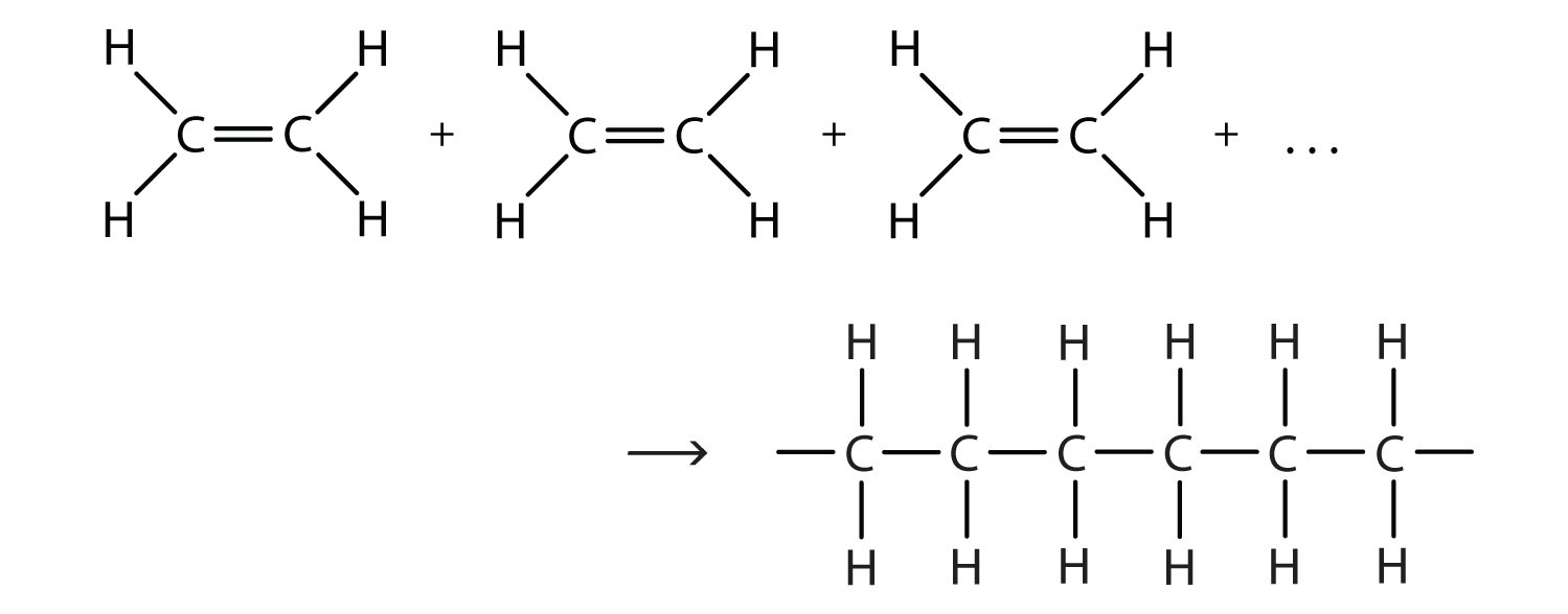 Addition reactions of monomer Ethene to form a polymer.