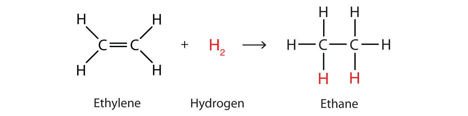 The hydrogenation of Ethene (addition reaction) produces Ethane (alkane).