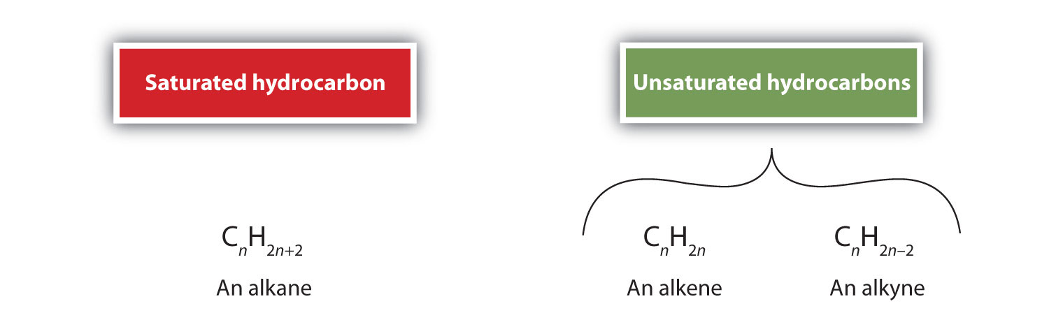 General formula (Carbon and Hydrogen relation) for saturated hydrocarbons (Alkanes) and unsaturated hydrocarbons (Alkenes and Alkynes).