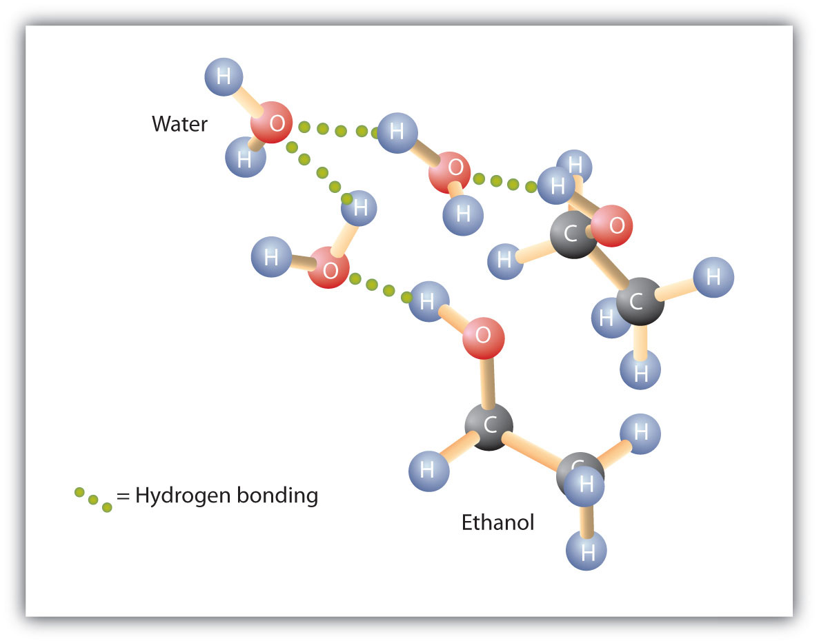 molecules indicating the intermolecular Hydrogen bonding between methanol and water molecules.