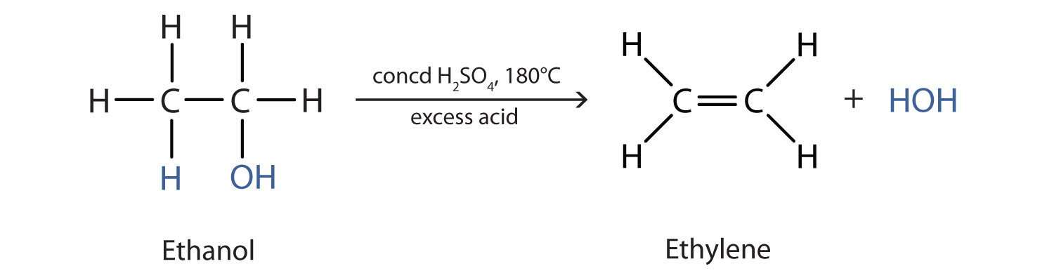 The dehydration reaction of alcohols produces the corresponding alkene. In this reaction, ethanol produces ethene.