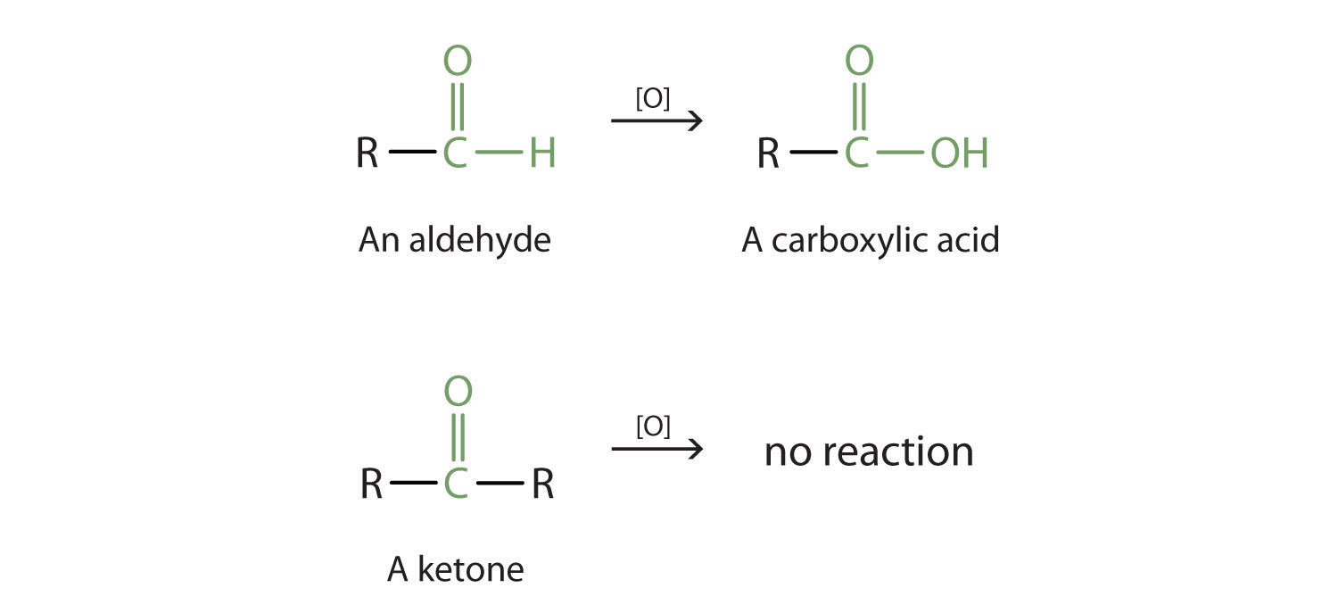 The oxidation of Carbonyl group in aldehydes produces the corresponding organic acid (carboxyl group).  There is no ketone oxidation reaction.