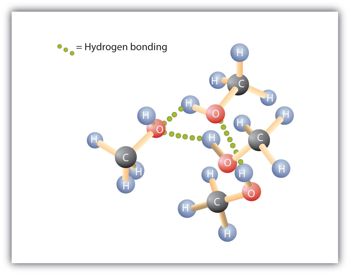 Three-dimensional diagram of methanol molecules indicating the intermolecular Hydrogen bonding between methanol and water molecules.