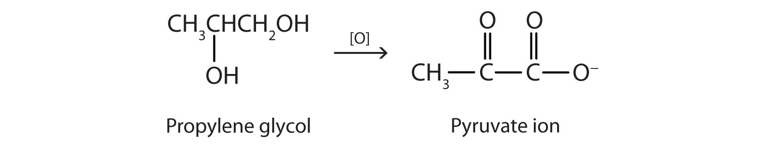 The metabolic oxidation of propylene glycol produces pyruvate ion.