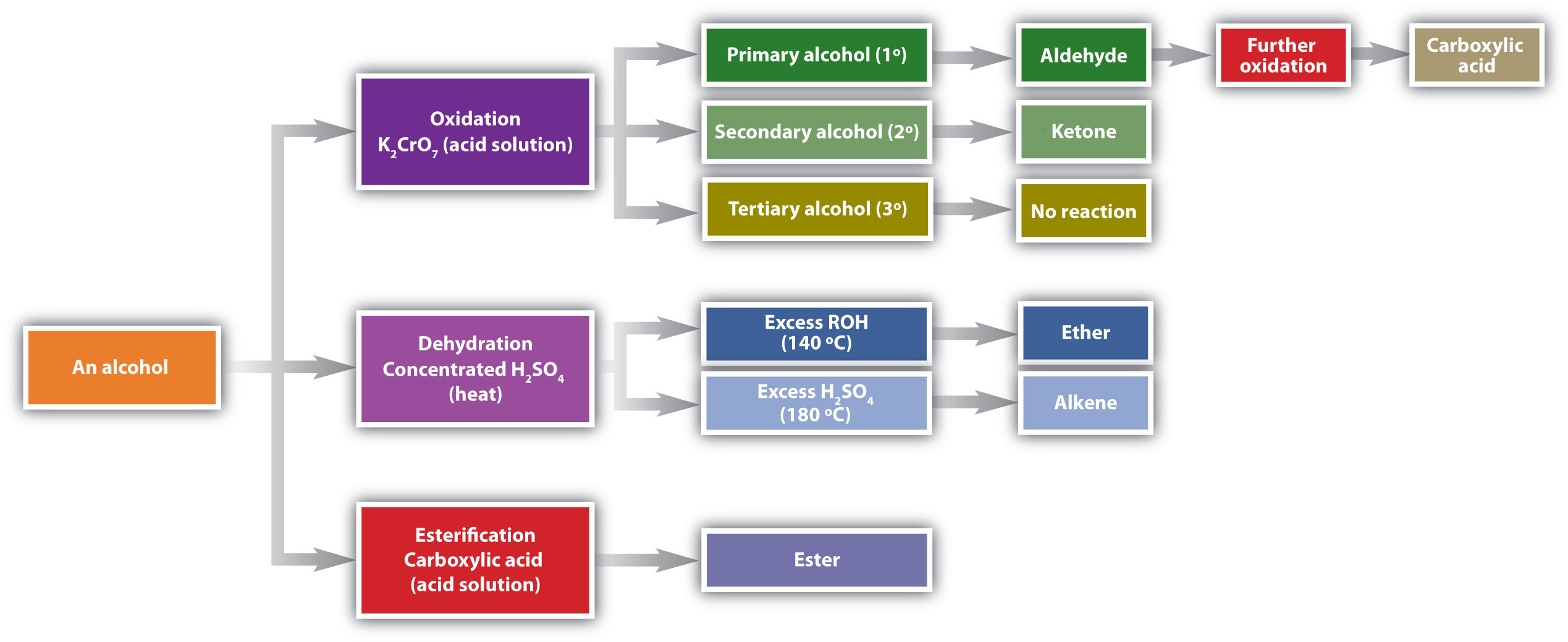 This chart summarizes reactions underwent by alcohols.