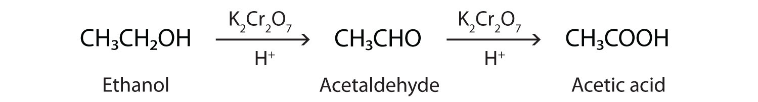 The oxidation of ethanol produces the organic acid Ethanoic acid. The aldehyde ethanal is an intermediate product of this reaction.