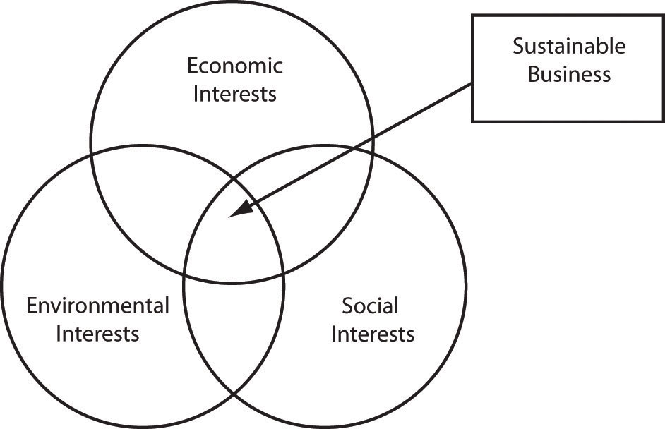 The triple bottom line (social, environmental, economic) is sometimes referred to as people, planet, profit.