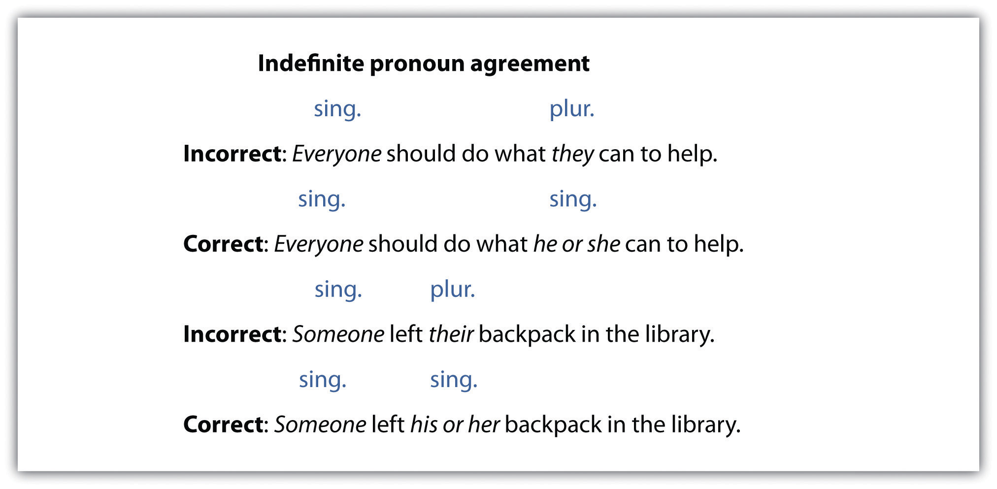 Worksheet An Indefinite Pronoun pronouns indefinite and agreement