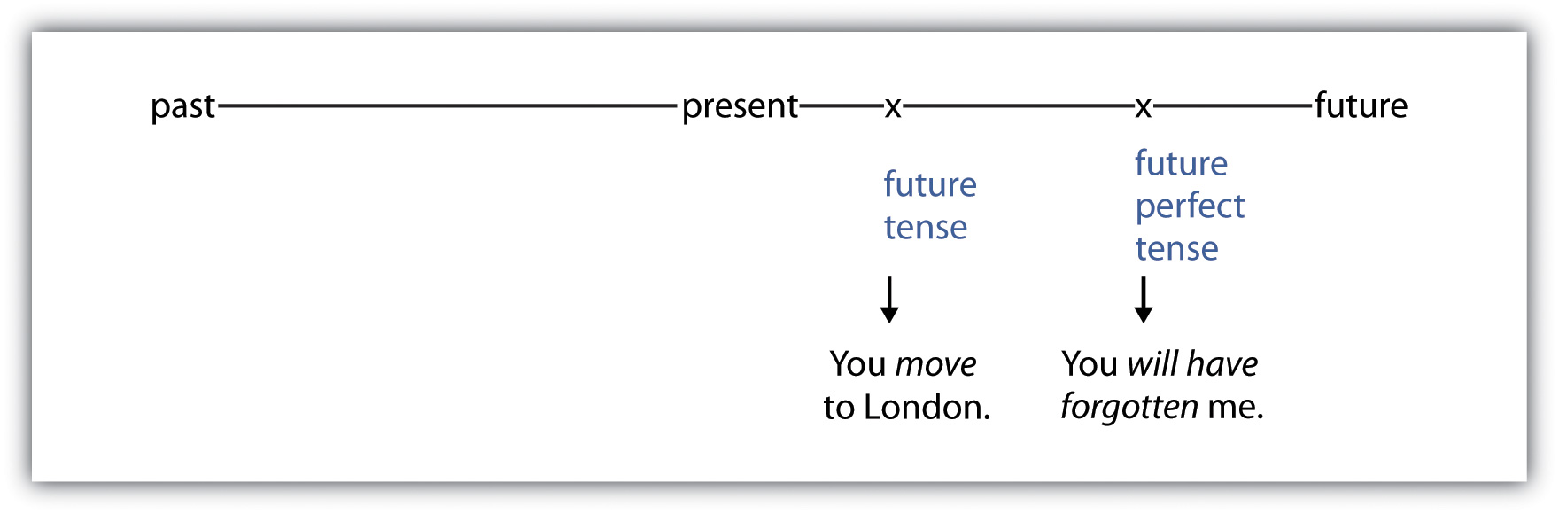 verb tenses the future perfect tense describes an action from the past in the future as if the past event has already occurred use the future perfect tense when you