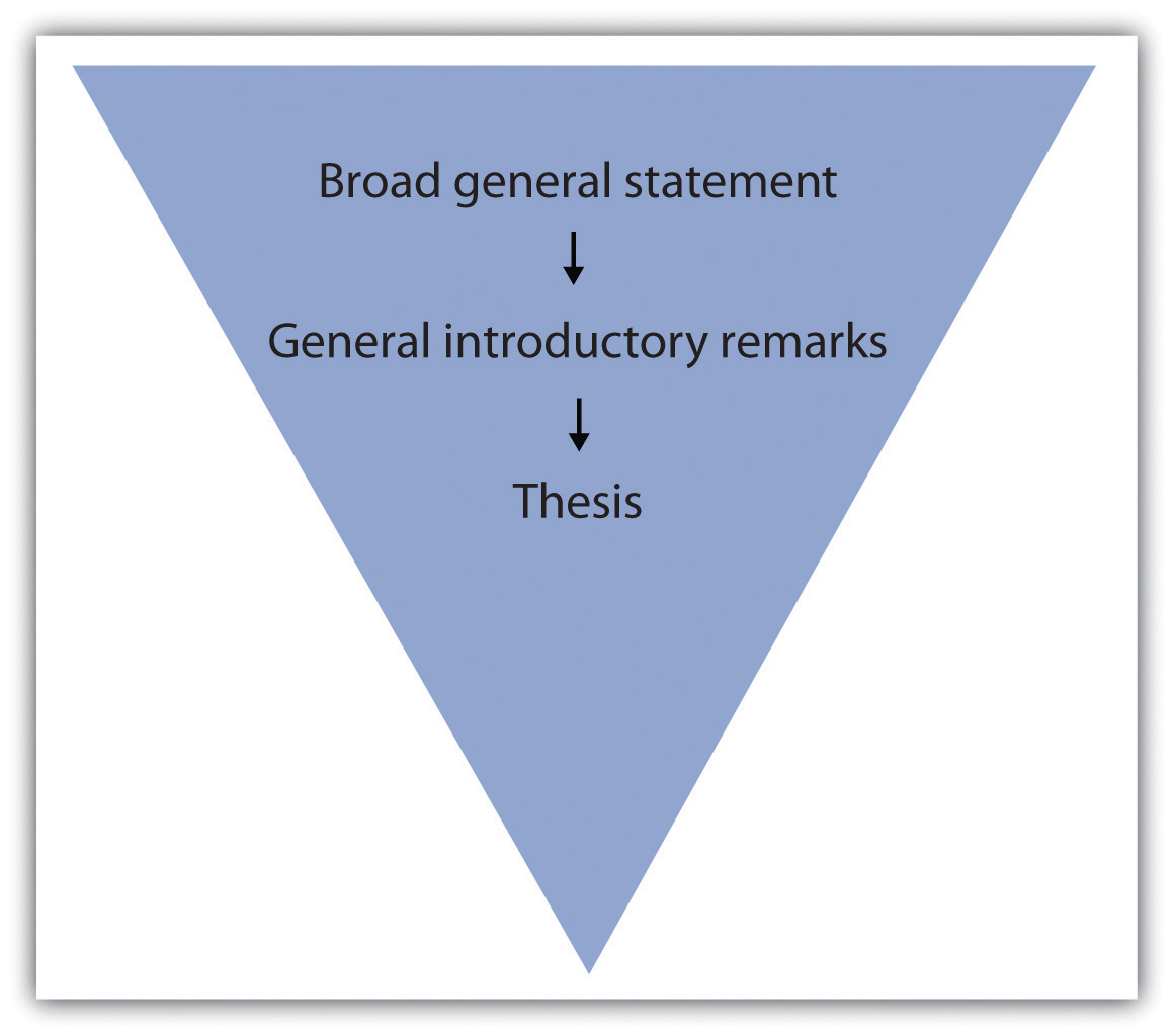 Structure of the Five-Paragraph Essay