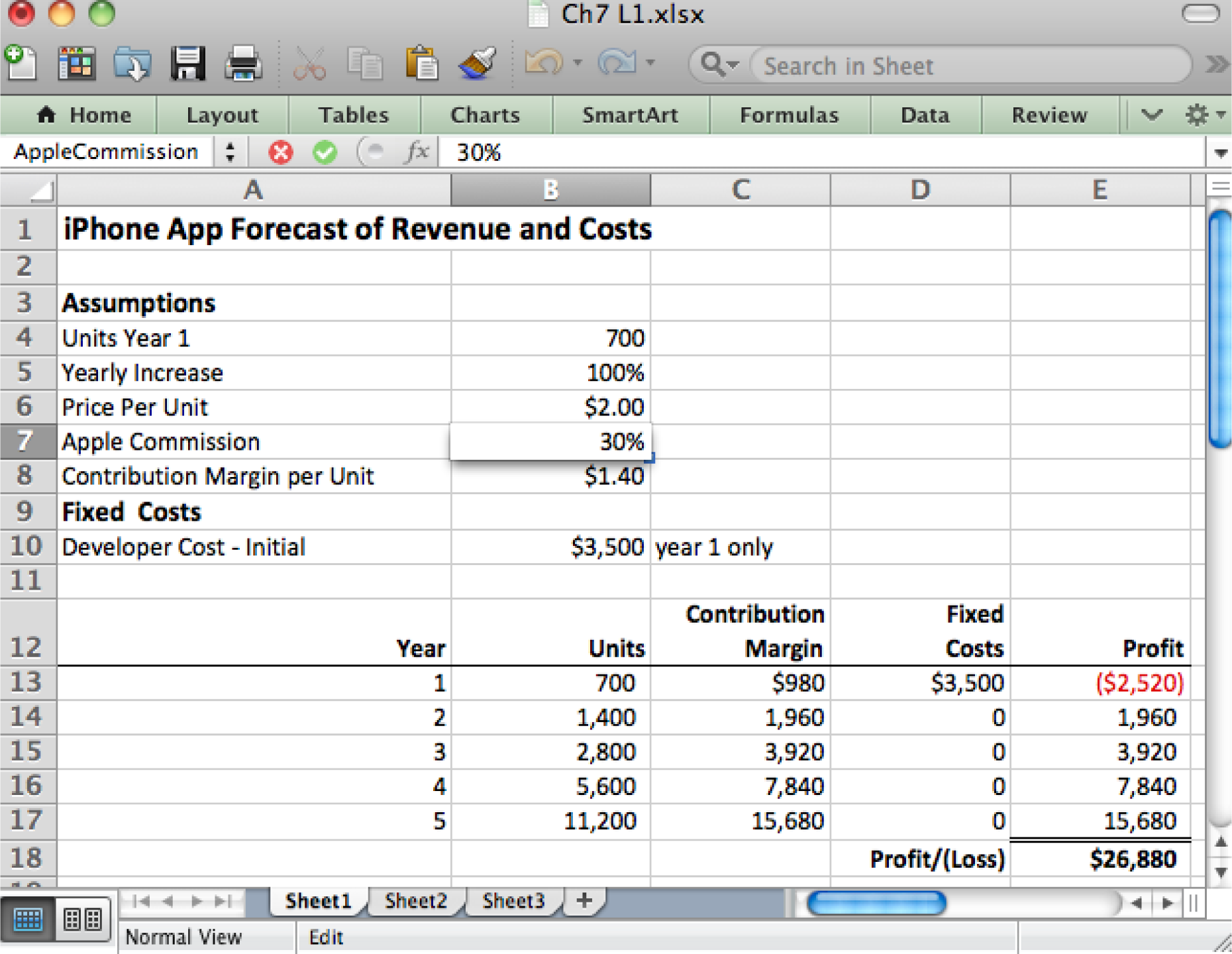 spreadsheets to estimate costs above each cell in the assumptions area gets a unique for example b7 is called applecommission no spaces allowed in the