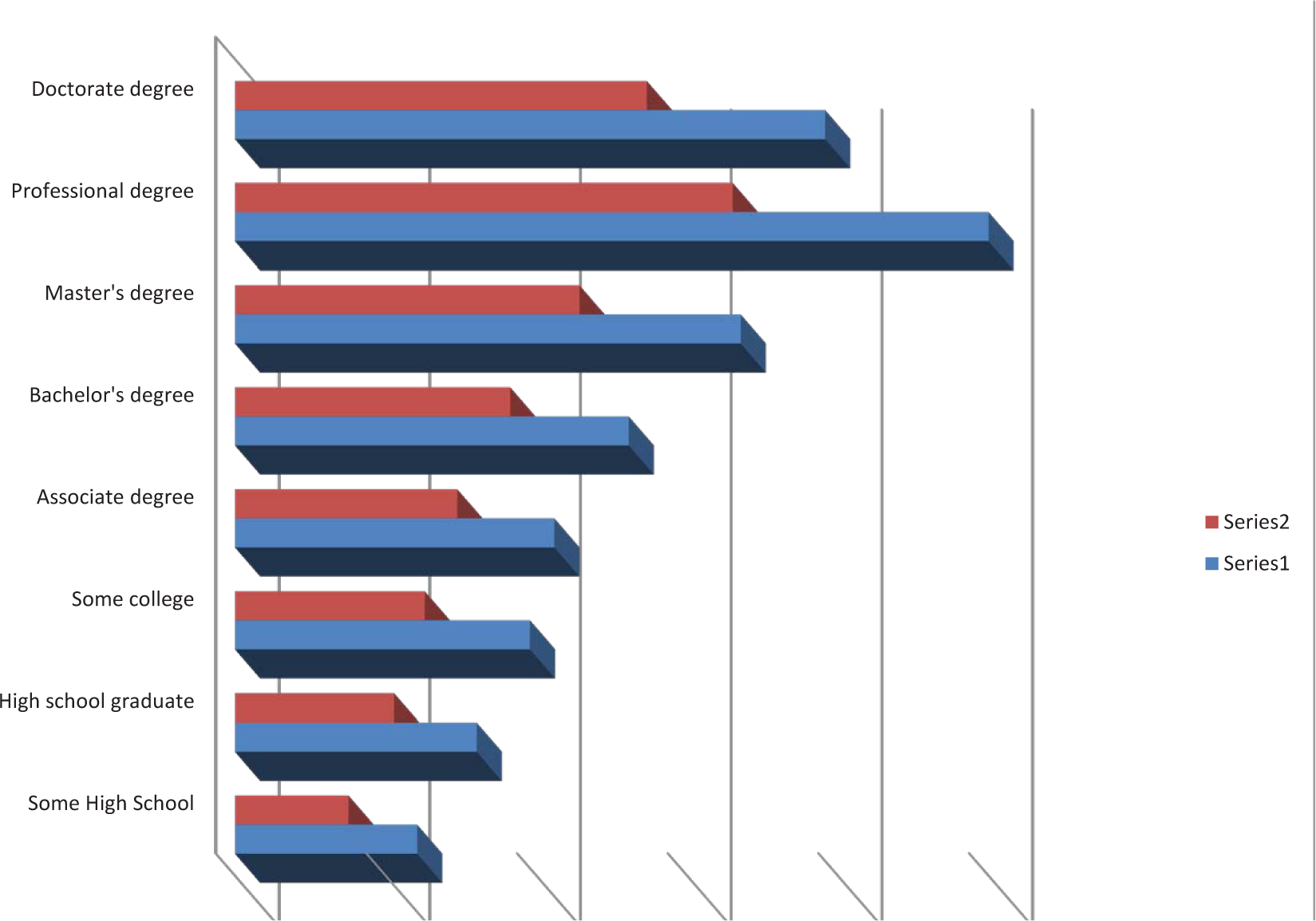 Representing Industry Information Using Graphs
