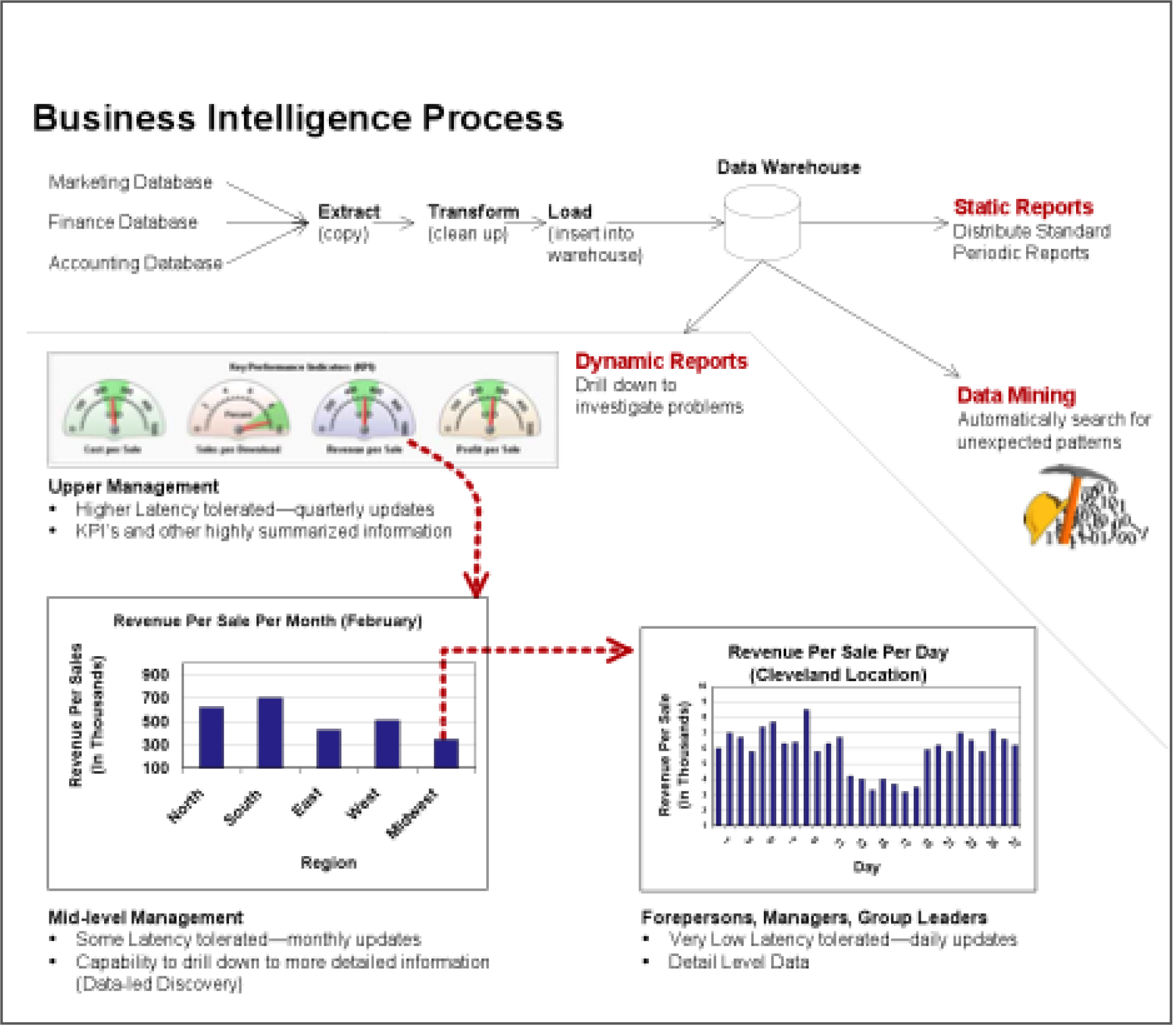 Business Intelligence: Analysis of App Sales Data
