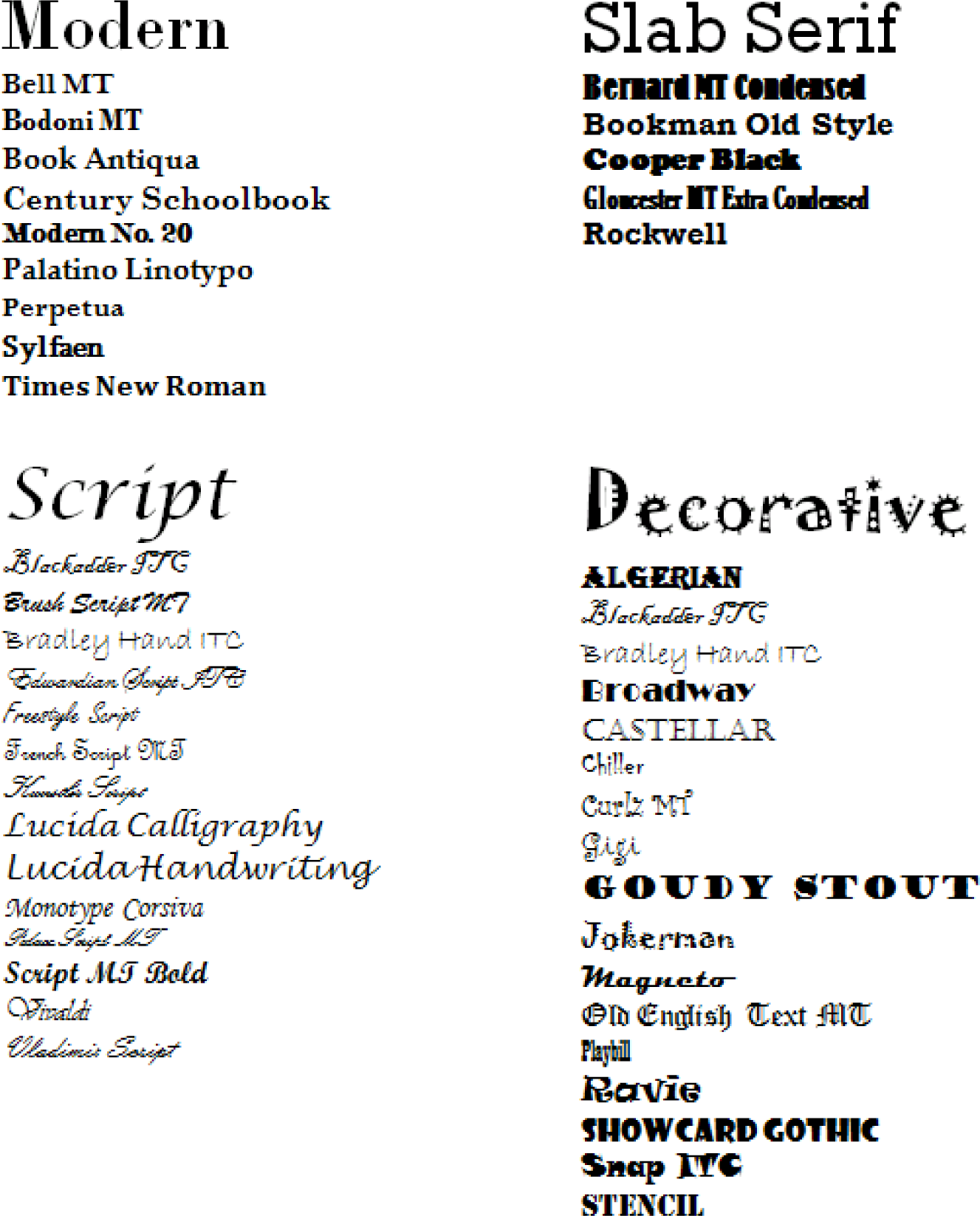 here is a list of categorized fonts that may be available on a microsoft office machine