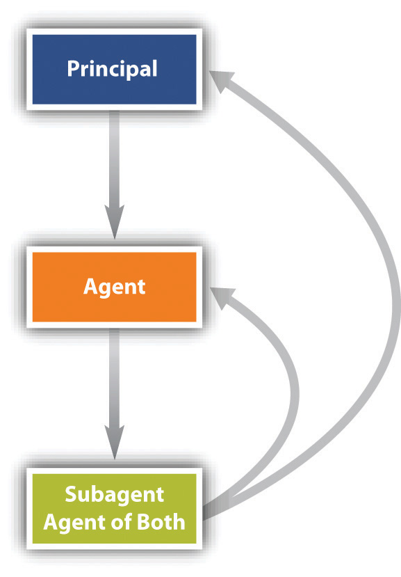 duties between agent and principal A principal-agent relationship is often defined in formal terms described in a contract for example, when an investor buys shares of an index fund, he is the principal, and the fund manager.