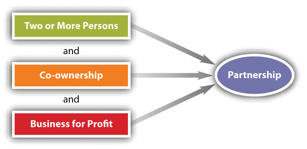 Partnerships General Characteristics And Formation