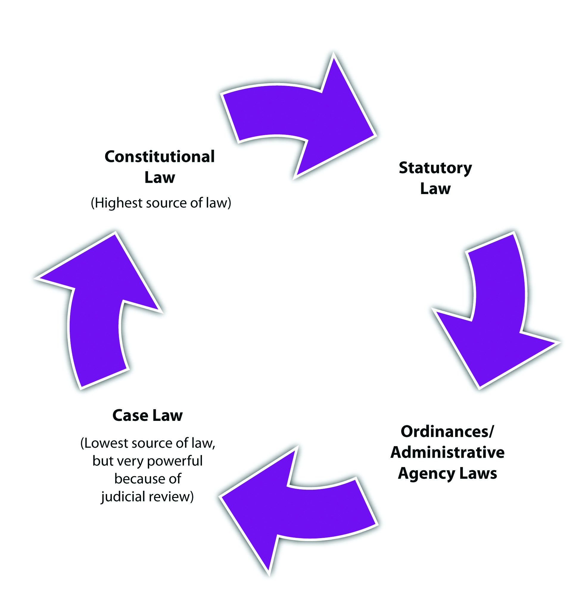 Example of Judicial Review