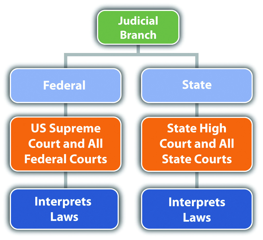 examples of judicial branch checks and balances