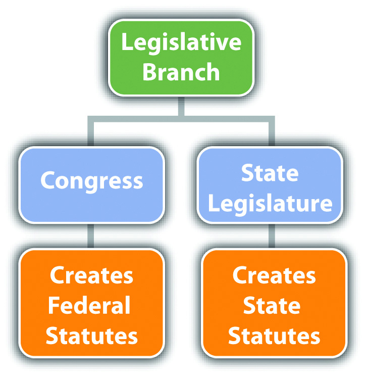 article 6 the legislative department