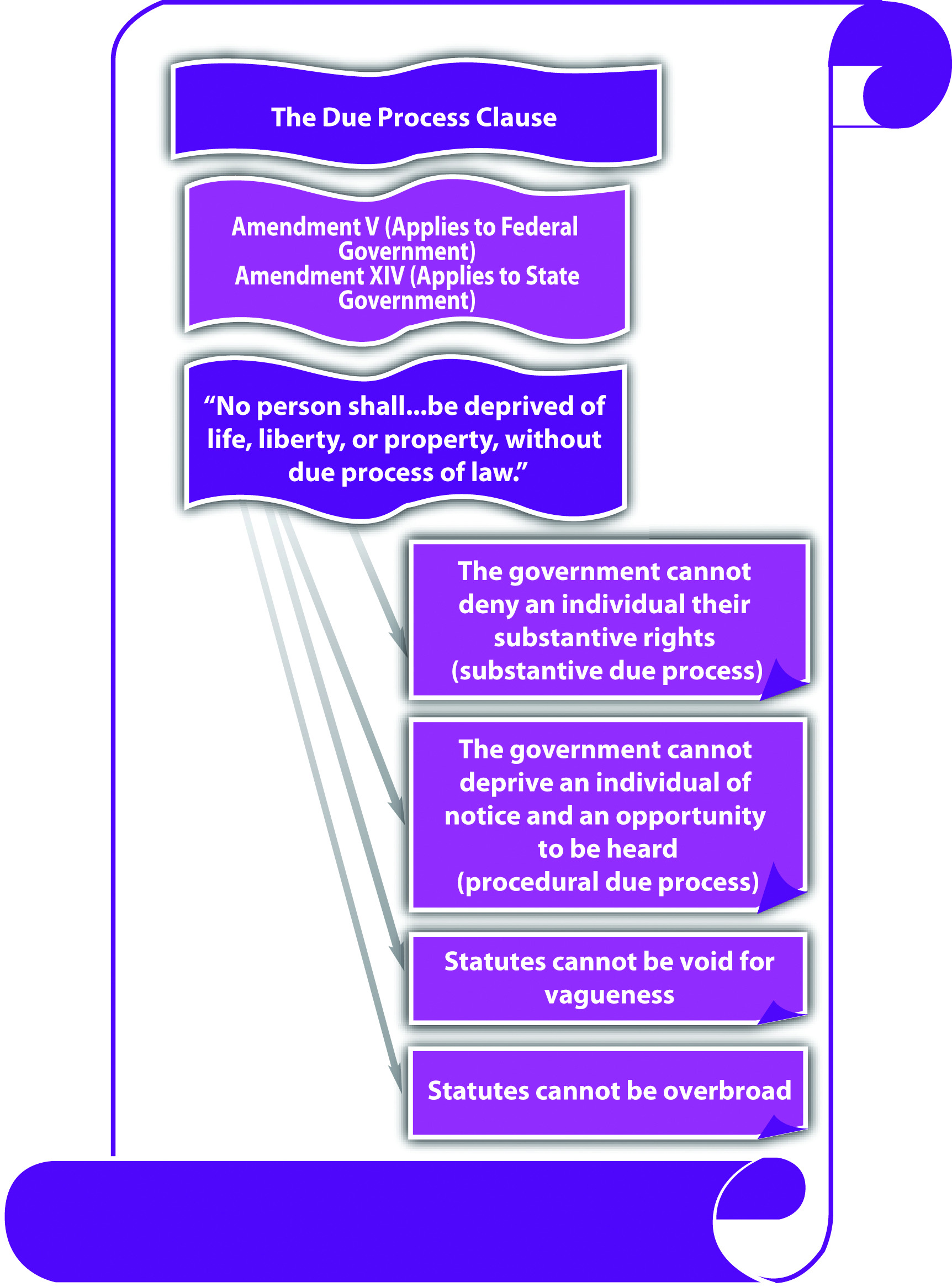Example Of An Overbroad Statute