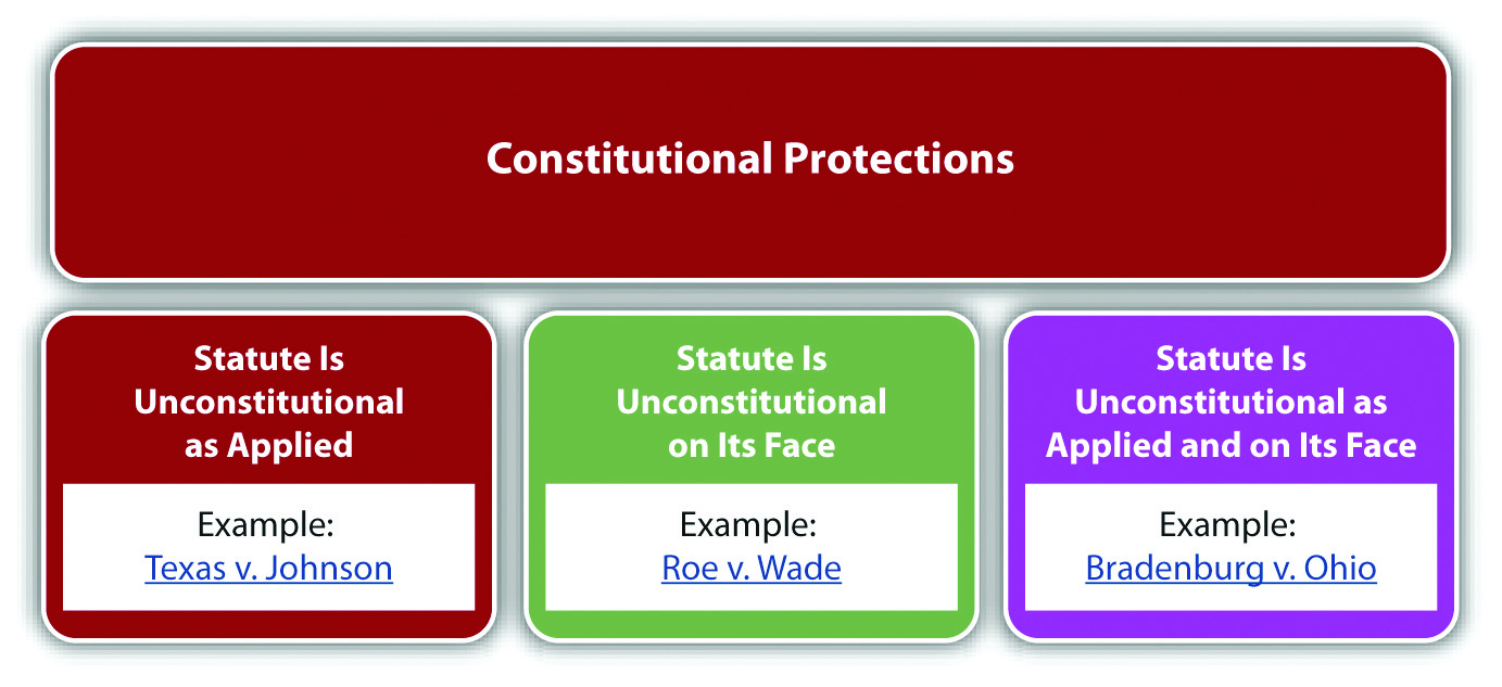 distinction between constitution and statute