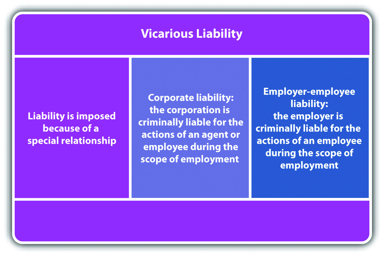 principles on which vicarious liability is based essay Vicarious liability means liability which is incurred for or instead of, another a person is responsible for his own acts but there are circumstances where liability attaches to him for the wrongs committed by others.