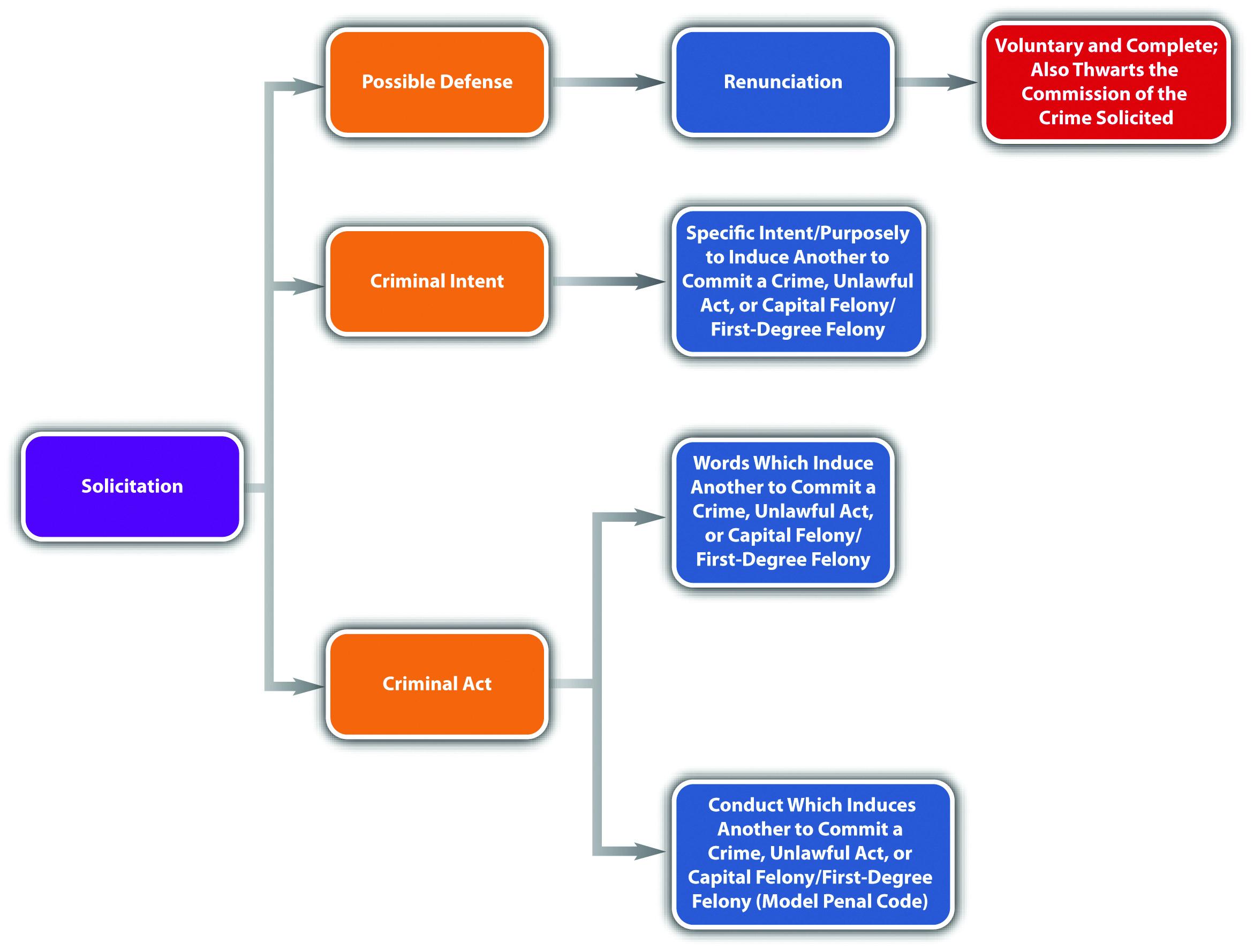Model penal code gambling intercontinental san juan resort casino
