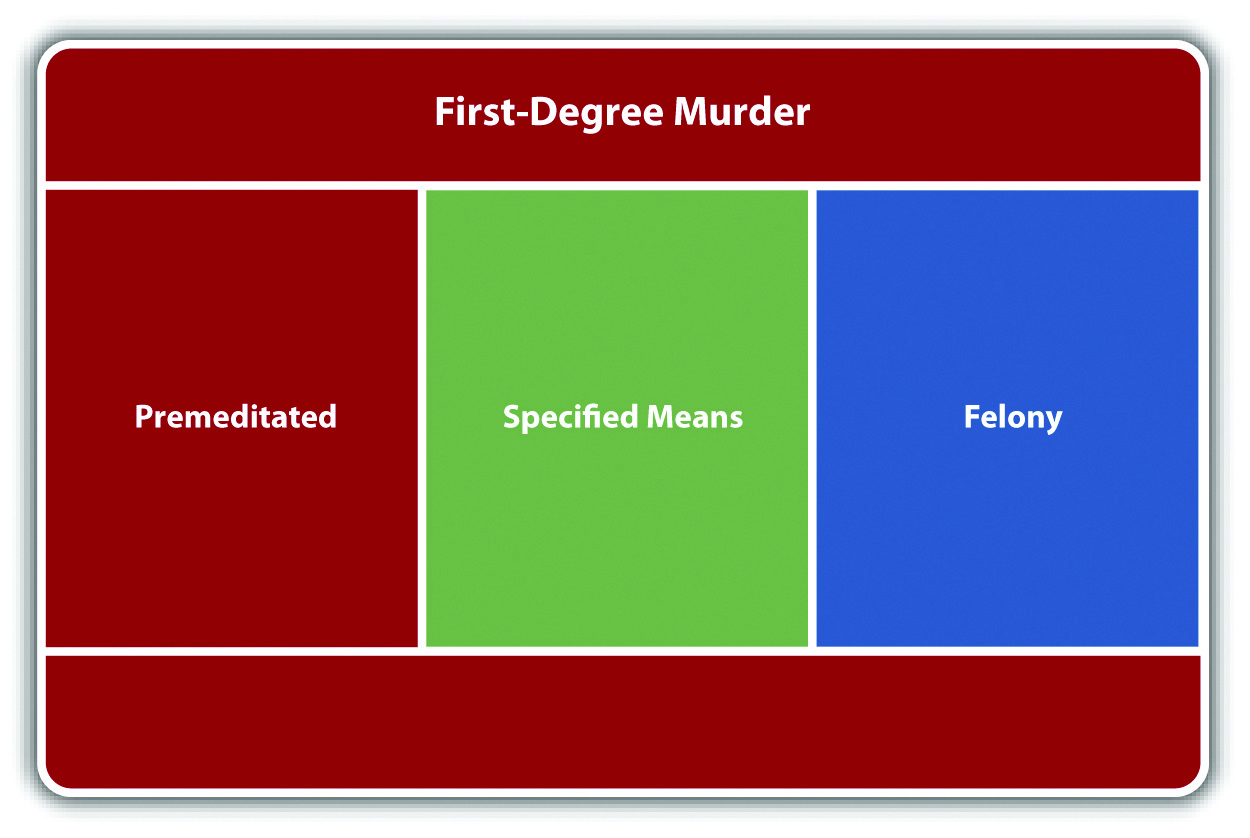 Figure 9.3 Diagram Of First Degree Murder