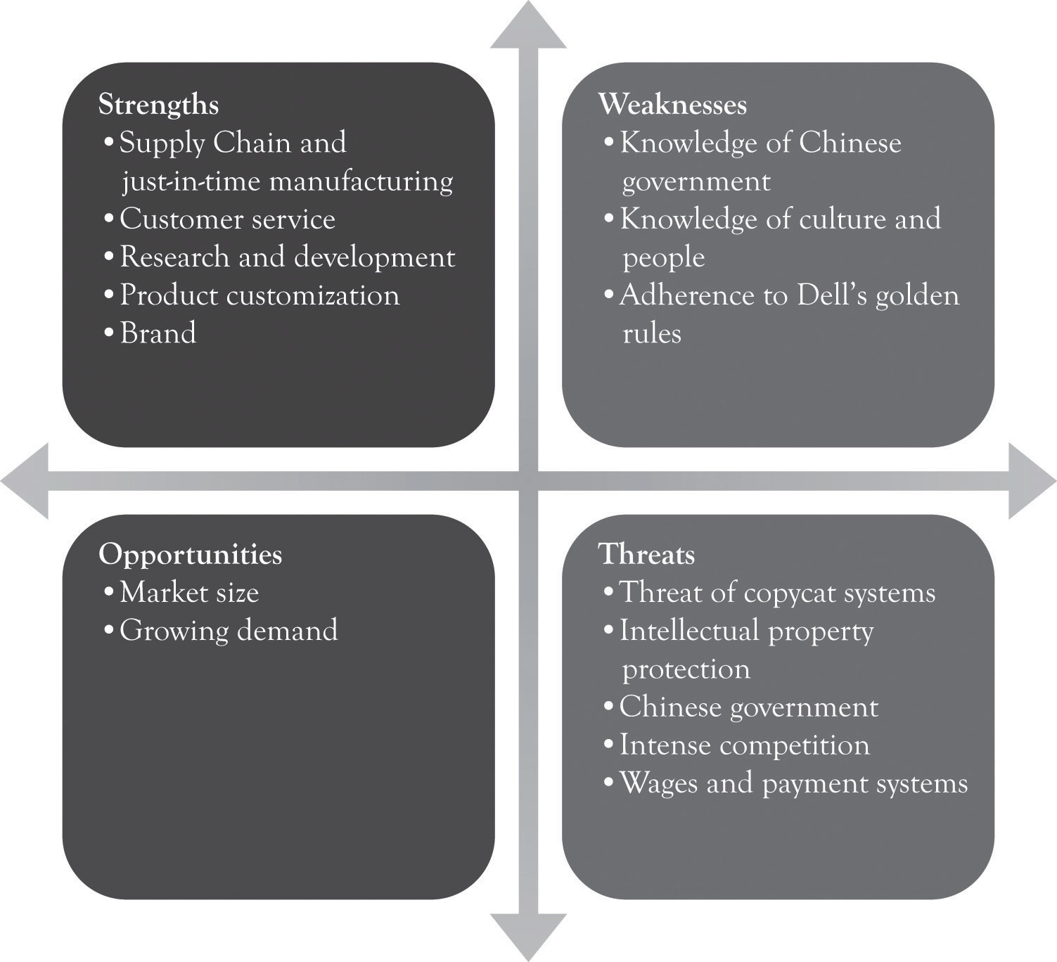 swot analysis of dell current strategies