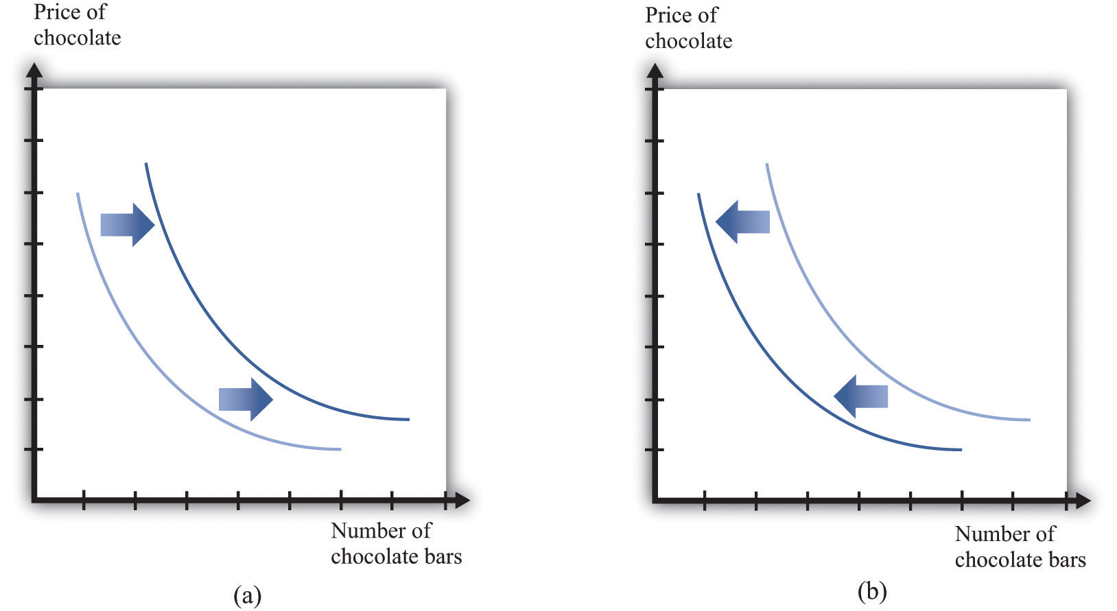Examples of Demand Curve Demand Curve Will Shift to